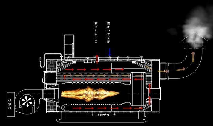 燃气锅炉燃烧器不完全燃烧的原因及解决
